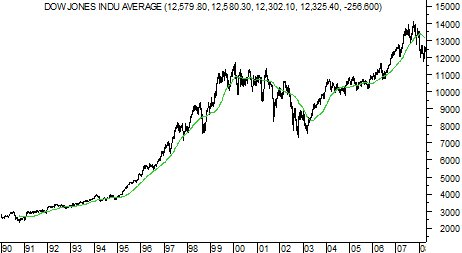 200 Day Moving Average with Dow Industrials Index
