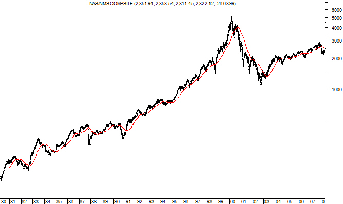 200 Day Moving Average with the NASDAQ Composite Index